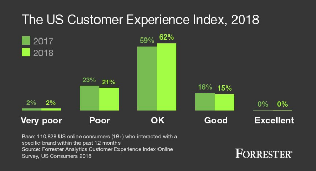 Forrester Customer Experience Index 2018