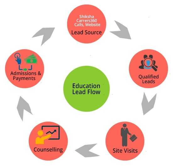 Education Lead Generation