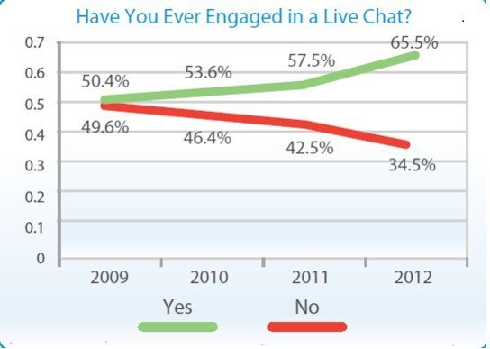 How To Increase Sales Via Live Chat
